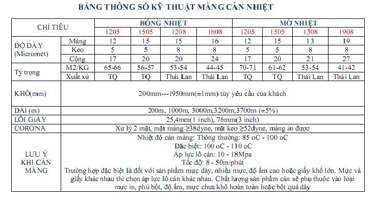 bảng thông số màng cán nhiệt